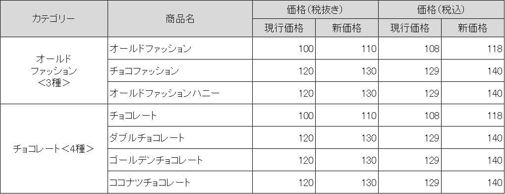 ミスド リニューアル後の価格表