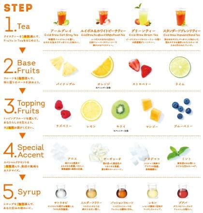 Lipton TEA STAND Fruits in Tea メニュー